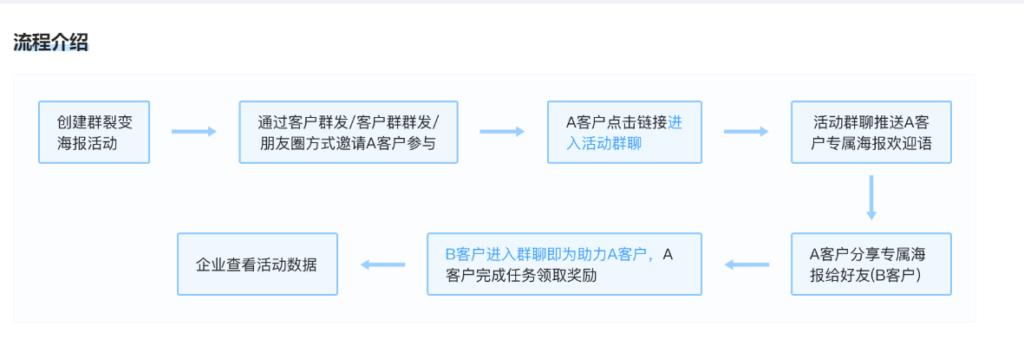 企业微信引流获客的方法-活动裂变引流